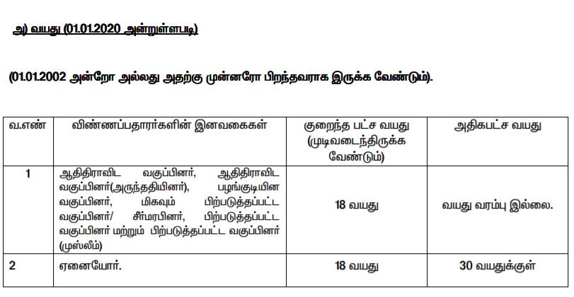 Namakkal Ration Shop Recruitment