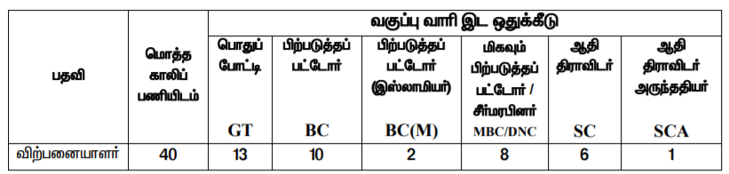 Ramanathapuram Ration Shop Vacancy Details