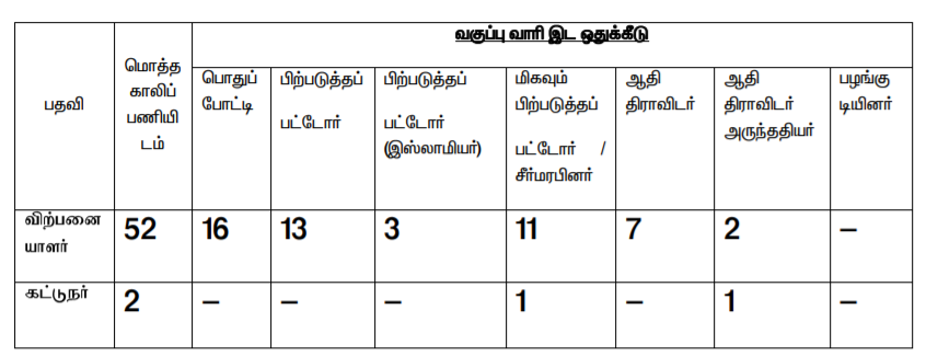 Thoothukudi Ration Shop Vacancy
